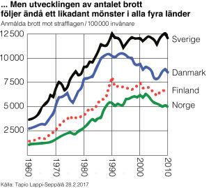 Kurvdiagram av antalet brott i de nordiska länderna de senaste 50 åren.