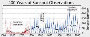 Solfläckarnas utveckling sedan 1600-talet.