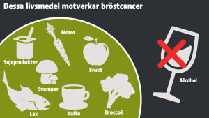 Grafik som visar livsmedel som motverkar bröstcancer.