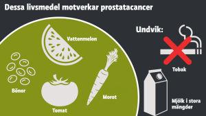 Grafik som visar livsmedel som motverkar prostatacancer.