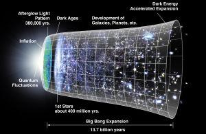 Schema över universums utvidgning sedan Big Bang.