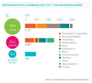 Median rahoitus Suomessa, graafit