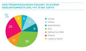 Sisältökokonaisuuksien osuudet television ohjelmatunneista 2016. graafi