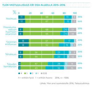Ylen vastuullisuus eri osa-alueilla 2015-2016, graafi