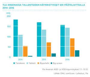 Yle Areenassa tallenteiden käynnistykset eri päätelaitteilla 2014-2016, graafi