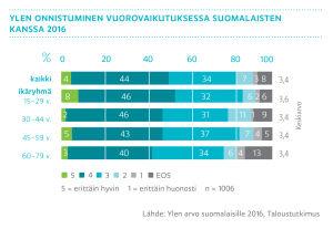 Ylen onnistuminen vuorovaikutuksessa suomalaisten kanssa 2016, graafi
