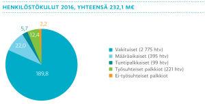 henkilöstökulut 2016 olivat yhtensä 232,1 miljoonaa euroa