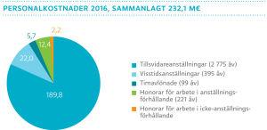Yles personalkostnader 2016, grafik