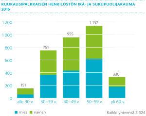 kuukausipalkkaisen henkilöstön ikä- ja sukupuolijakauma 2016