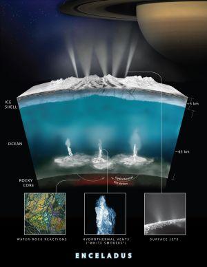 Grafiken är ett genomsnitt av Enceladus och visar dne hårda kärnan, det salta havet och islagret ovanpå samt de kemiska reaktionerna som pågår mellan planetens steniga kärna och vattnet.