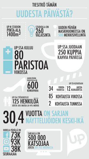 Infografiikkaa Uudesta Päivästä