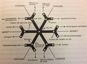 Uppbyggnaden av den fiktiva diktsamlingen Snöns tystnad ur Orhans Pamuks bok Snö.