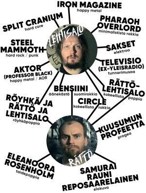 Kaaviokuva Mika Rätön Ja jussi Lehtisalon yhtyeistä