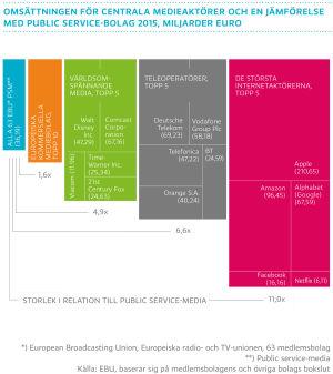 Omsättningen för centrala medieaktörer och en jämförelse med public service-bolag 2015