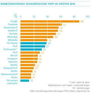 Webbtjänsternas veckoräckvidd topp-20