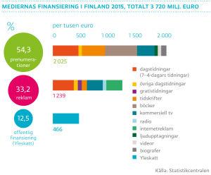 Mediernas finansiering i Finland 2015