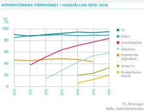 Apparaternas förekomst i hushållen 2010-2016