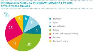 Innehållens andel av programtimmarna i TV 2016