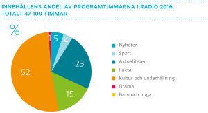 Innehållens andel av programtimmarna i radio 2016