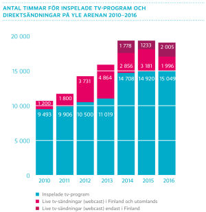 Antal timmar för inspelade tv-program och direktsändningar på Yle Arenan 2010-2016