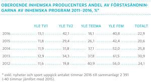 Oberoende inhemska producenters andel av förstasändningarna av imhemska program 2011-2016