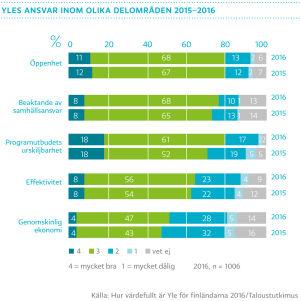 Yles ansvar inom olika delområden 2015-2016