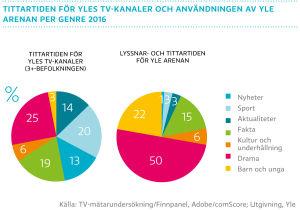 Tittartiden för Yles tv-kanaler och användningen av Yle Arenan per genre 2016