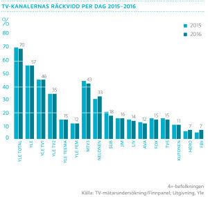 Tv-kanalernas räckvidd per dag 2015-2016