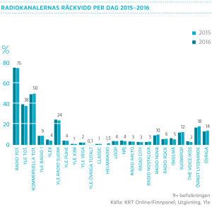 Radiokanalernas räckvidd per dag 2015-2016