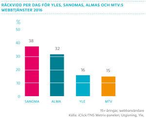 Räckvidd per dag för Yles, Sanomas, Almas och Mtv:s webbtjänster 2016
