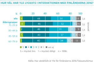 Hur väl har Yle lyckats i interaktionen med finländarna 2016