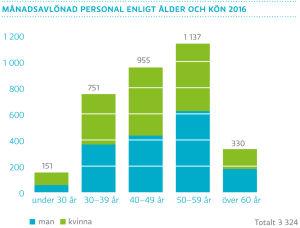 Månadsavlönad personal enligt ålder och kön 2016