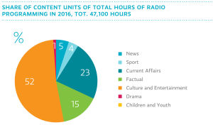 Share of content units of total hours of radio programming in 2016