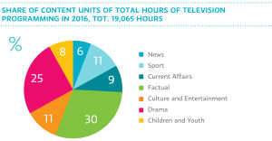 Share of content units of total hours of television programming in 2016