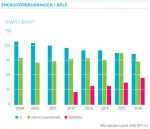 Energiförbrukningen i Böle