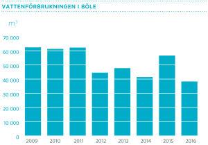 Vattenförbrukningen i Böle 2016, grafer