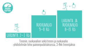 Treenin, ruokavalion sekä treeni ja ruokavalio -yhdistelmän teho painonpudotuksessa, 3-4 kk treenijakso. Liikunta 2-3 kg, ruokavalio 9-11 kg, liikunta ja ruokavalio 11-13kg. Kuva: Annukka Palmén-Väisänen.