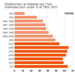 Diabetesgrafik.
