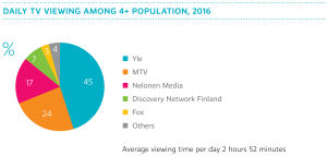 Daily tv viewing among 4+ population in 2016