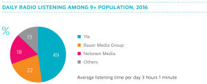 Daily radio listening among 9+ population in 2016