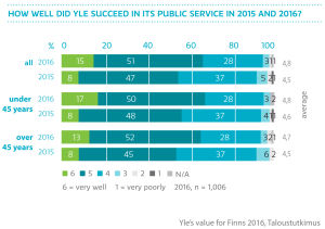 How well did Yle succeed in its public service in 2015 and 2016?