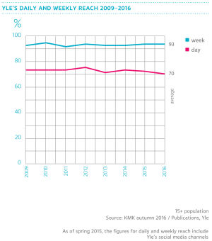 Yle's daily and weekly reach 2009-2016