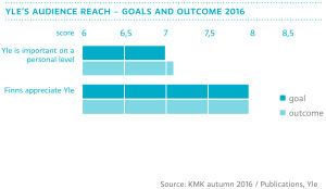 Yle's audience reach – goals and outcome 2016