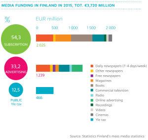 Media funding in Finland in 2015