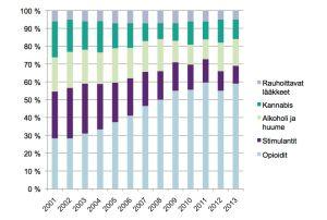 THL.n infografiikka ongelmapäihteista vuosina 2000-2013