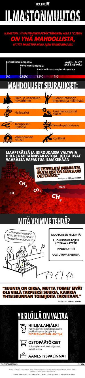 Docventuresin ilmastonmuutosta käsittelevä infografiikka