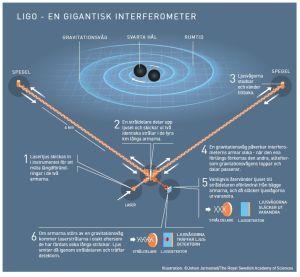 Grafisk förklaring av gravitationsvågor.