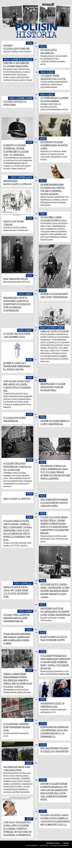 Docventures ja poliisin historia