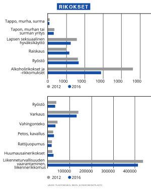 Rikostilastot vuodelta 2012 - 2016