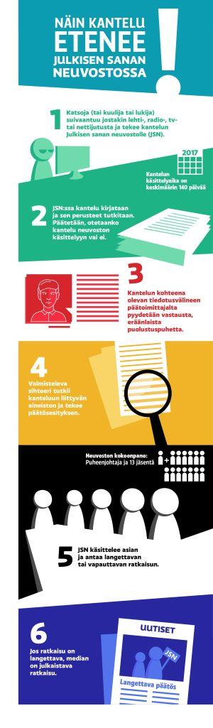 Infografiikka, jossa kerrotaan kantelun eteneminen Julkisen sanan neuvostossa.